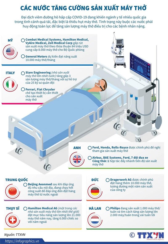 [Infographics] Các nước tăng cường sản xuất máy thở điều trị cho bệnh nhân COVID-19 - Ảnh 1