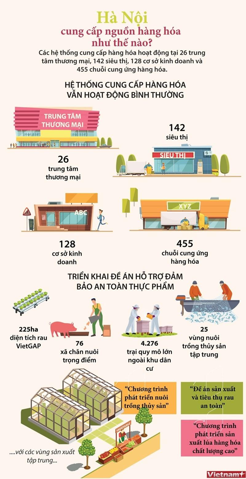 [Infographics] Hà Nội đảm bảo đủ hàng hóa phục vụ nhân dân chống dịch - Ảnh 1