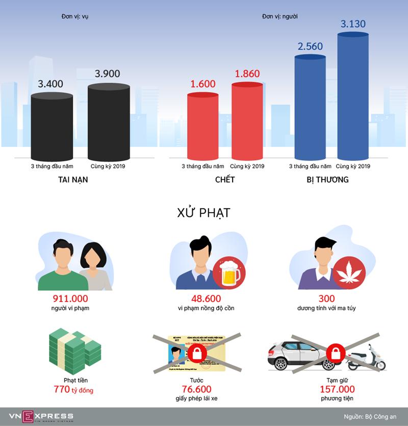 [Infographics] 1.600 người chết do tai nạn giao thông trong ba tháng  - Ảnh 1