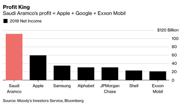 """Lợi nhuận """"khủng"""" của Aramco bằng Apple, Google và Exxon cộng lại."""