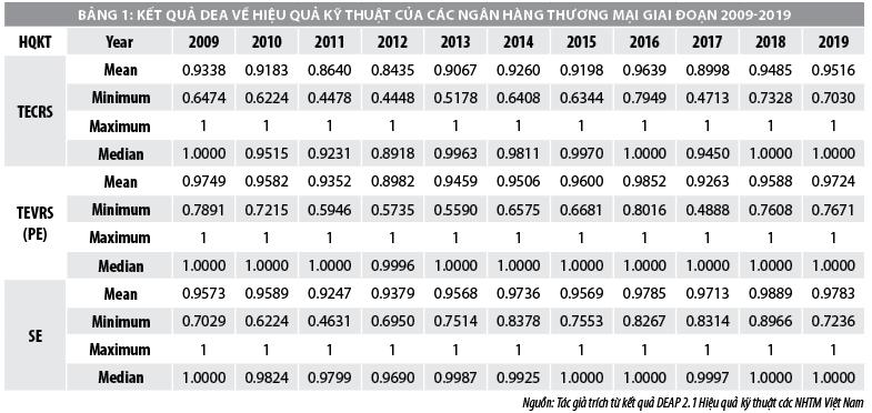 Ước lượng hiệu quả hoạt động ngân hàng thương mại Việt Nam - Ảnh 1