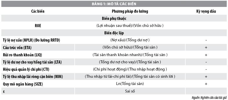 Mối quan hệ giữa rủi ro tín dụng và lợi nhuận tại các ngân hàng thương mại Việt Nam - Ảnh 1