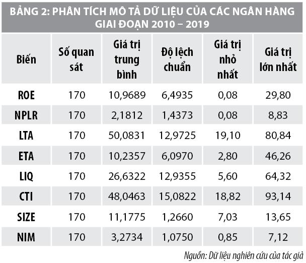 Mối quan hệ giữa rủi ro tín dụng và lợi nhuận tại các ngân hàng thương mại Việt Nam - Ảnh 2