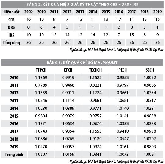 Ước lượng hiệu quả hoạt động ngân hàng thương mại Việt Nam - Ảnh 3