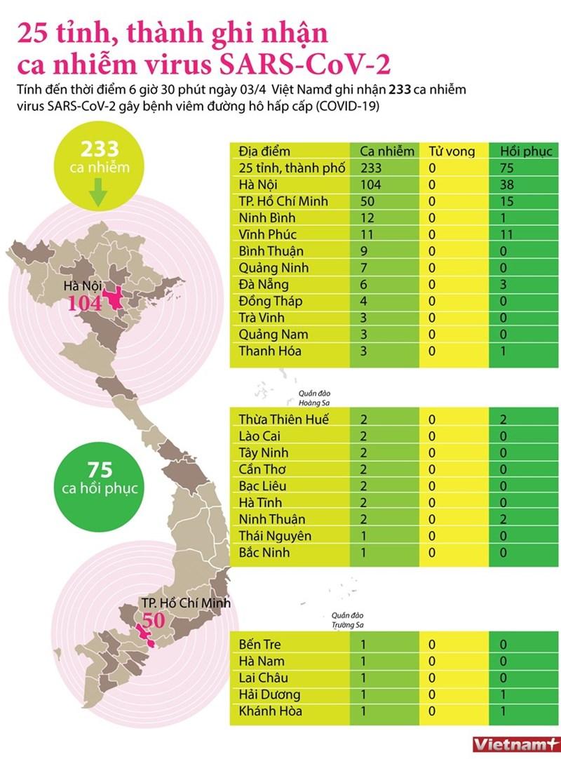 [Infographics] 25 tỉnh, thành ghi nhận ca nhiễm mắc bệnh COVID-19 - Ảnh 1