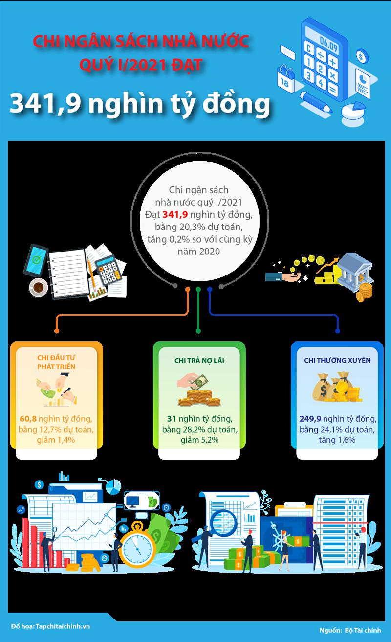 [Infographics] Chi ngân sách nhà nước quý I/2021 đạt 341,9 nghìn tỷ đồng - Ảnh 1