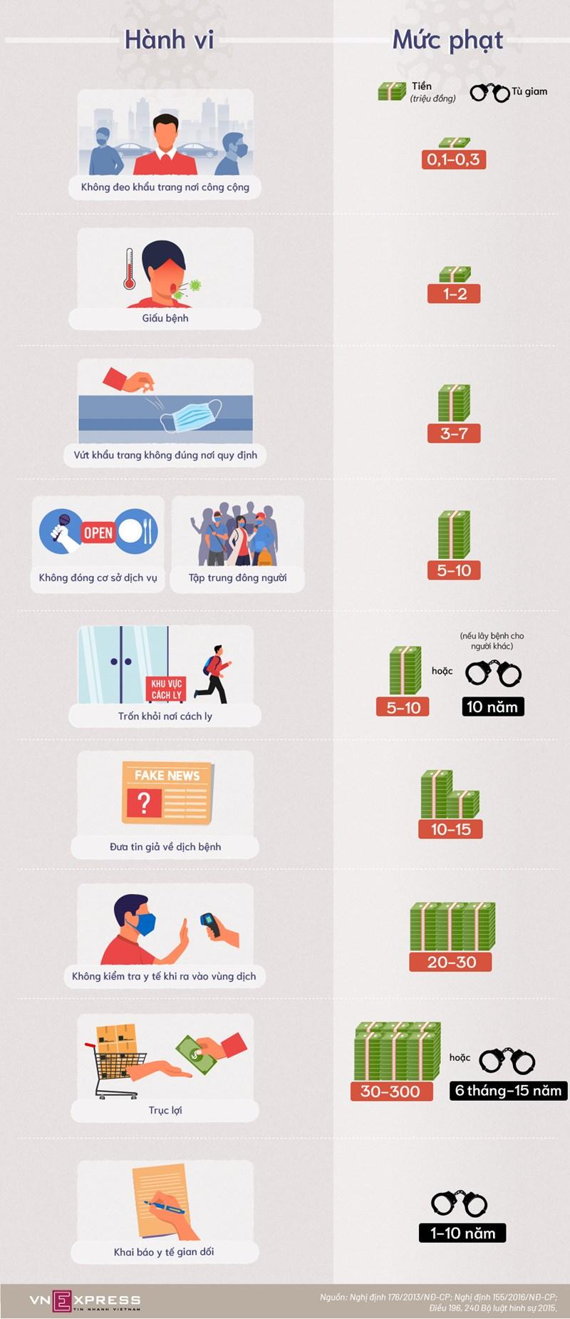 [Infographics] 10 hành vi bị phạt trong Covid-19  - Ảnh 1
