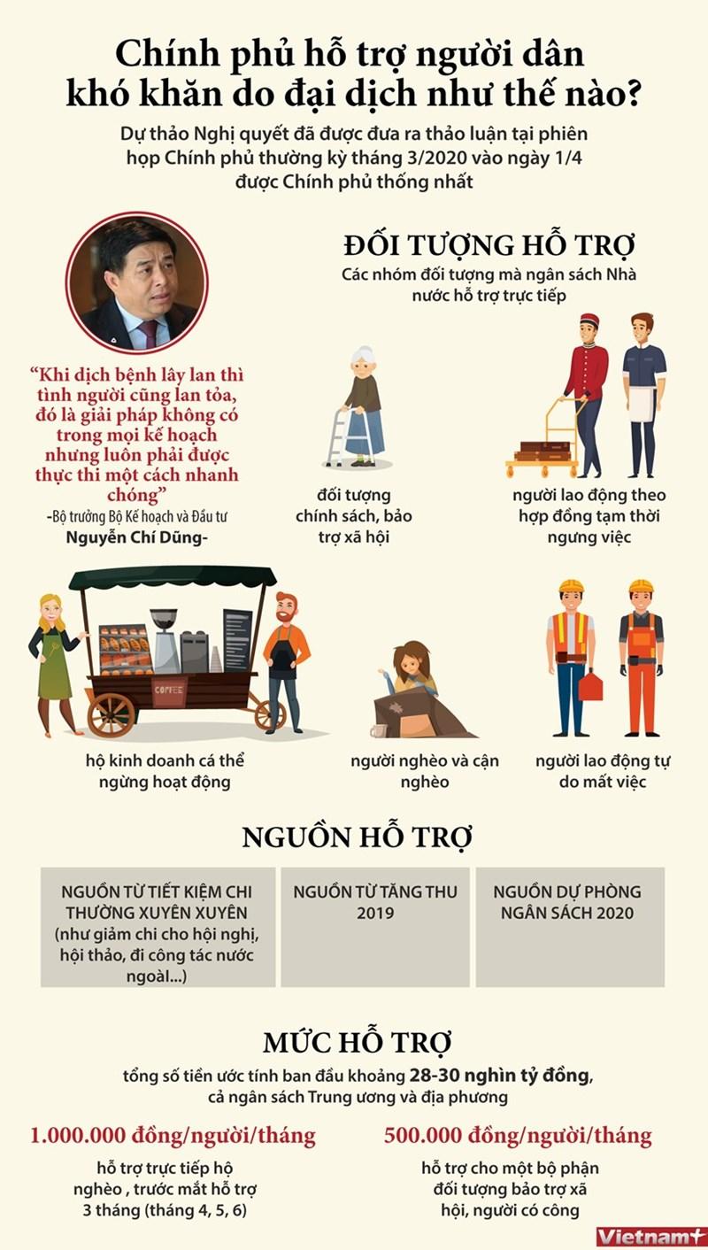 [Infographics] Chính phủ hỗ trợ người dân khó khăn do đại dịch như thế nào? - Ảnh 1