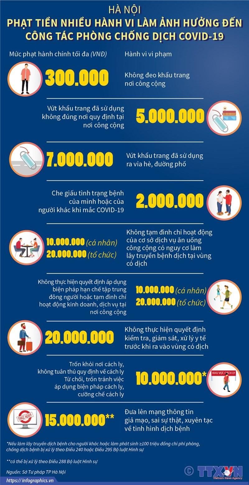 [Infographics] Hà Nội: Phạt tiền nhiều hành vi ảnh hưởng đến việc phòng chống dịch - Ảnh 1