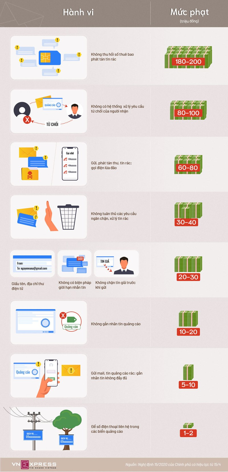 [Infographics] Nhắn tin nhắn rác có thể bị phạt tới 80 triệu đồng - Ảnh 1