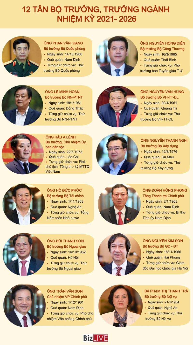 [Infographic] Chân dung 12 tân bộ trưởng, trưởng ngành nhiệm kỳ 2021 - 2026 - Ảnh 1