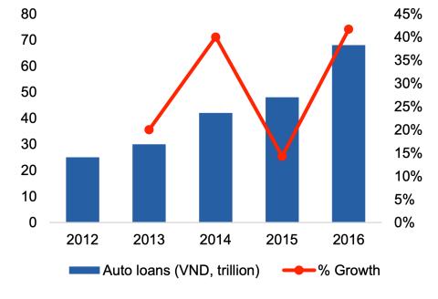 Thị trường cho vay ô tô từ 2012 đến 2016. Nguồn: VCSC, Asean Banker Research