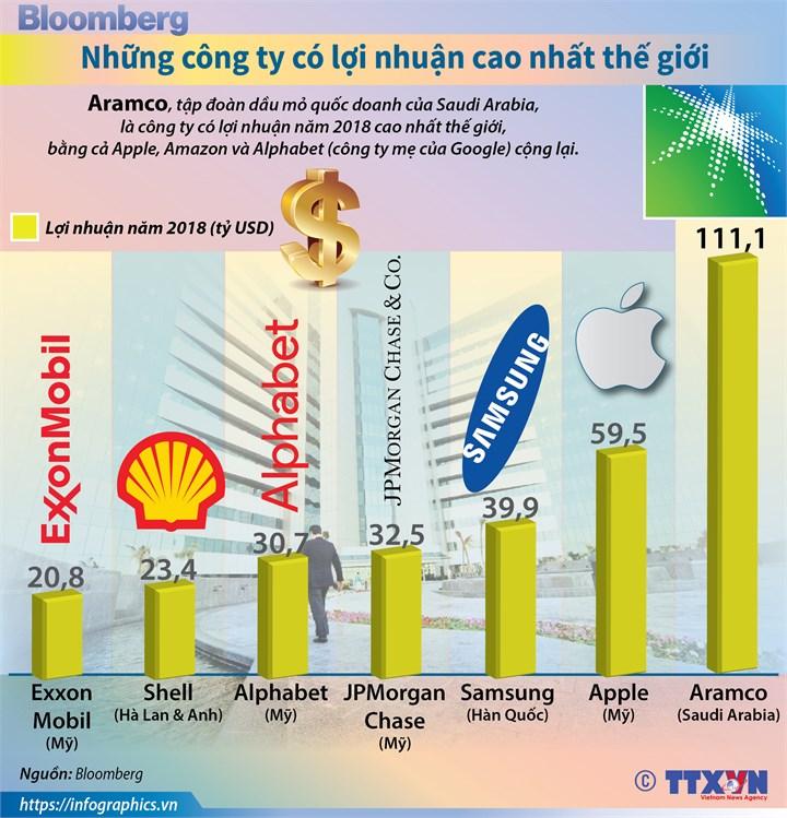 [Infographic] Top 7 công ty có lợi nhuận cao nhất thế giới - Ảnh 1