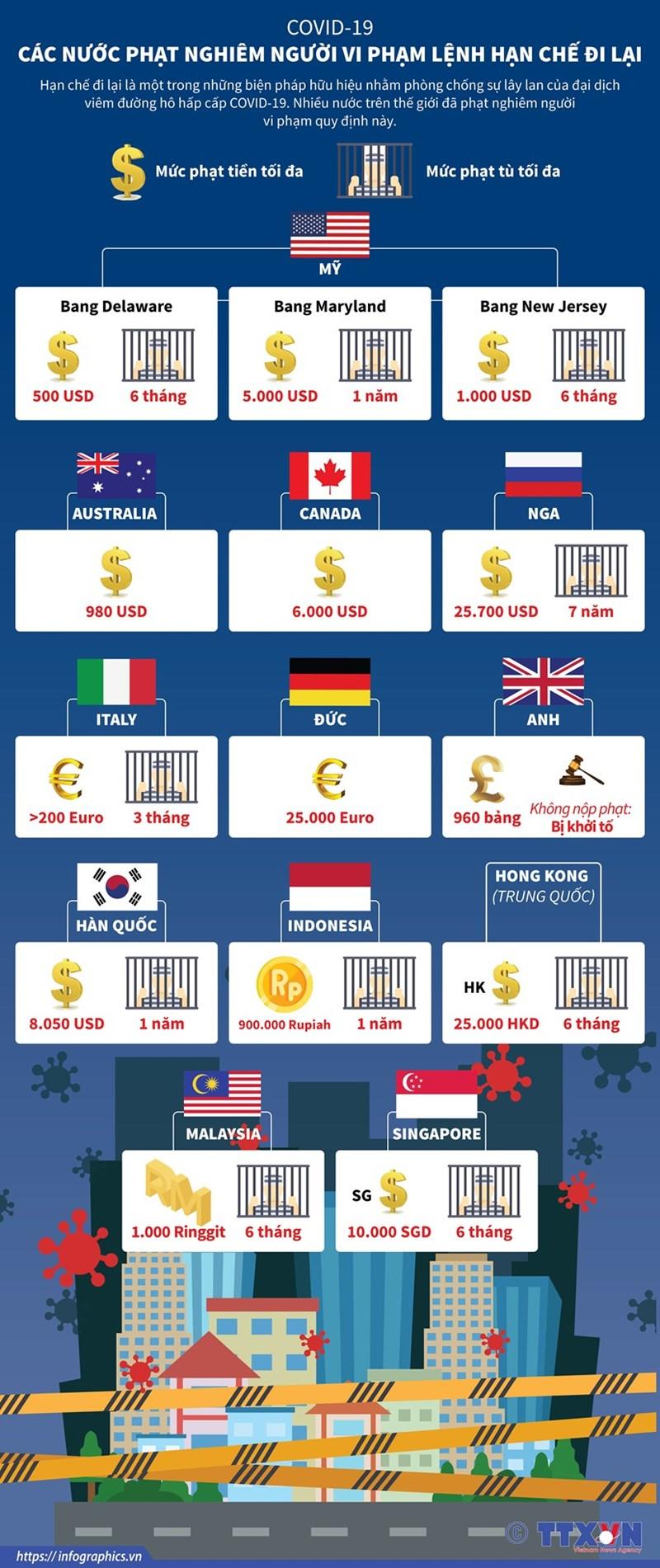 [Infographics] Mức phạt mà các nước áp dụng với người vi phạm lệnh hạn chế đi lại - Ảnh 1