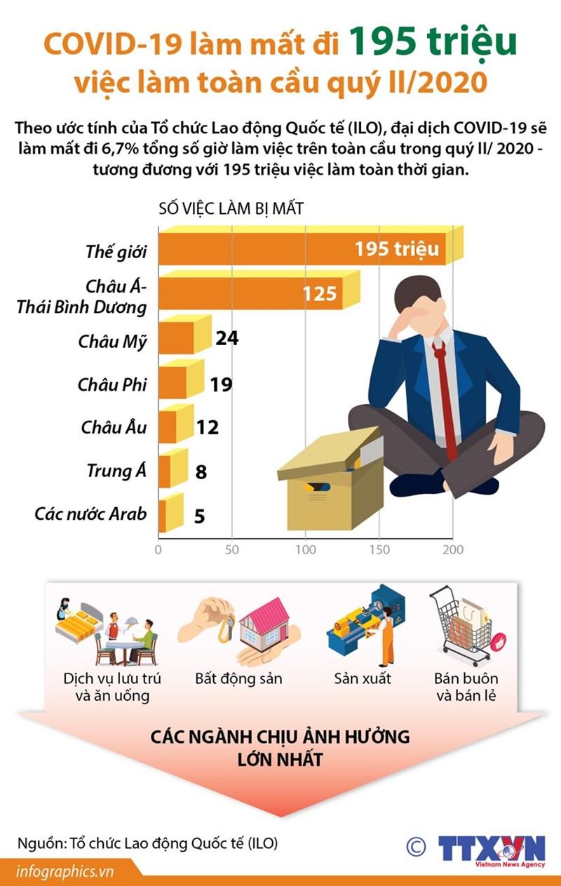 [Infographics] COVID-19 làm mất đi 195 triệu việc làm toàn cầu trong quý 2 - Ảnh 1