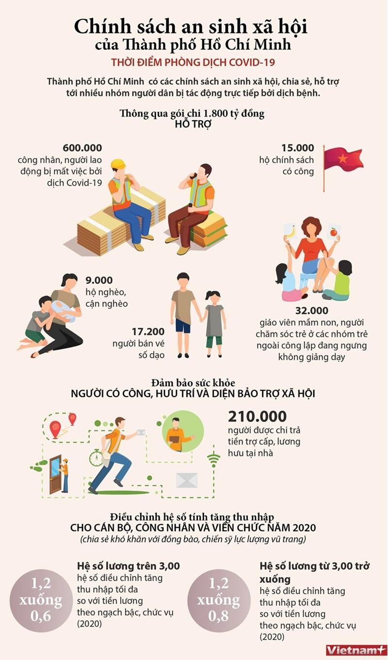 [Infographics] Chính sách an sinh xã hội của TP. Hồ Chí Minh thời COVID-19 - Ảnh 1