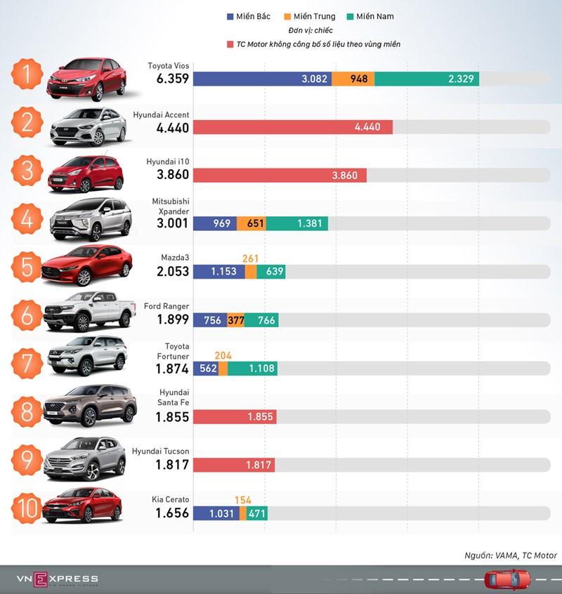 [Infographics] 10 ôtô khách Việt mua nhiều nhất quý I - Ảnh 1
