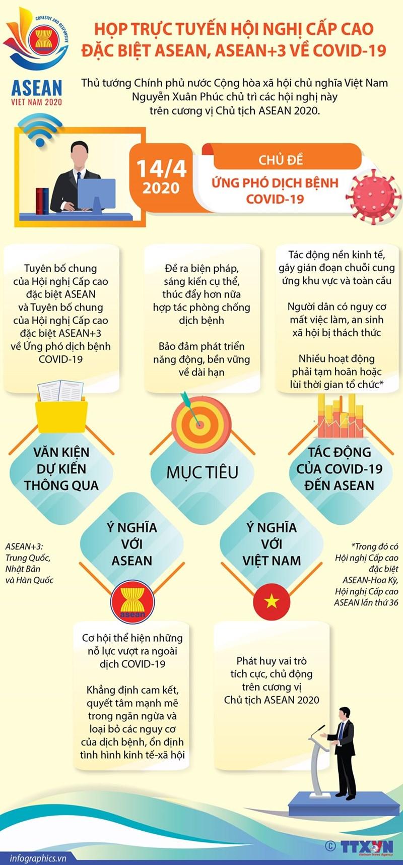 [Infographics] Họp trực tuyến Hội nghị Cấp cao đặc biệt ASEAN về COVID-19 - Ảnh 1