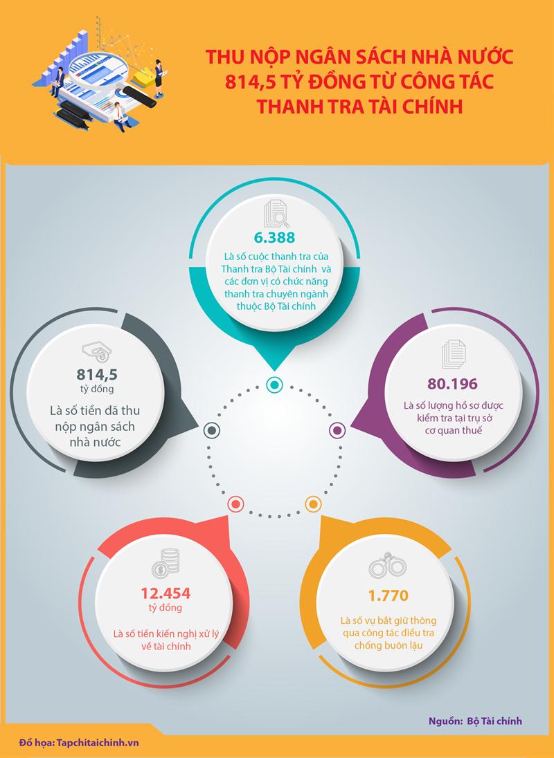 [Infographic] Thu nộp về cho ngân sách nhà nước 814,5 tỷ đồng từ thanh tra tài chính  - Ảnh 1