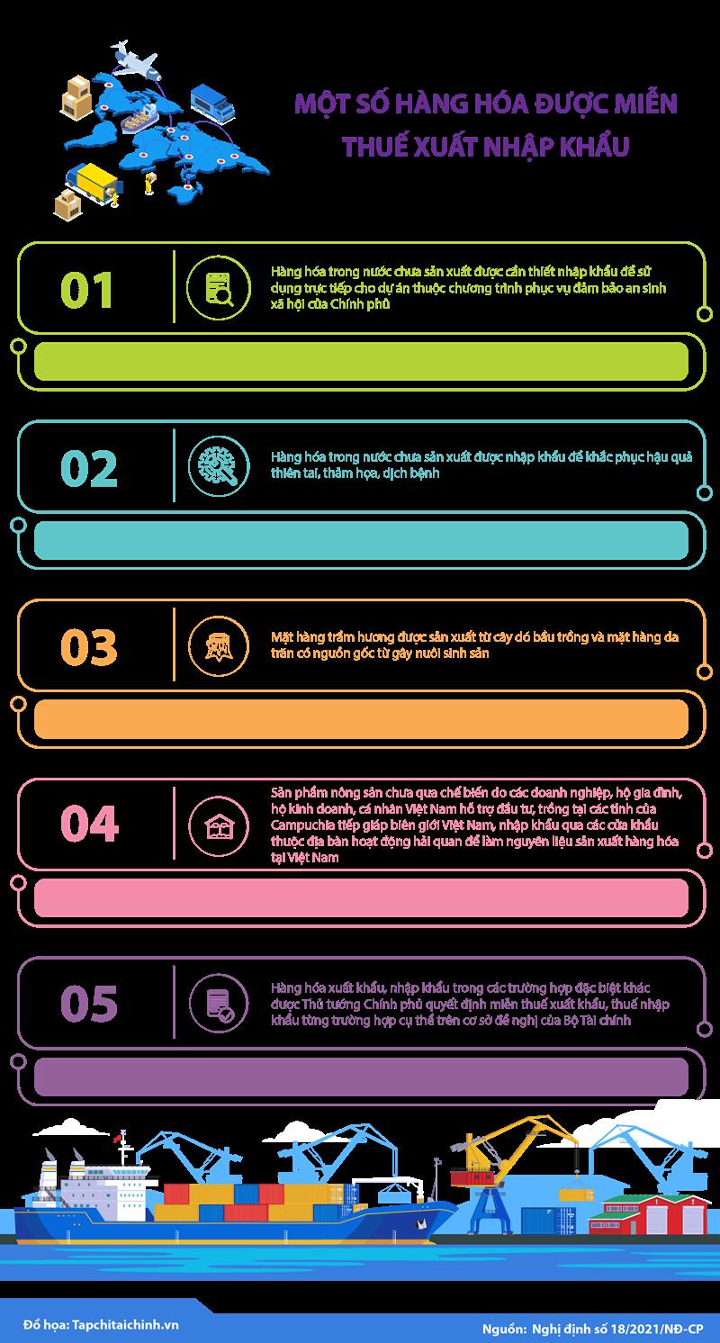[Infographic] Một số hàng hóa được miễn thuế xuất khẩu, nhập khẩu - Ảnh 1