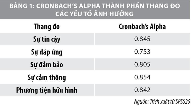 Các nhân tố ảnh hưởng đến chất lượng cho vay tiêu dùng tại các ngân hàng thương mại Việt Nam - Ảnh 1