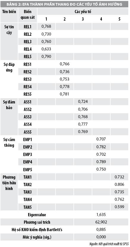Các nhân tố ảnh hưởng đến chất lượng cho vay tiêu dùng tại các ngân hàng thương mại Việt Nam - Ảnh 2