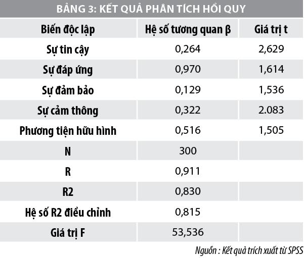 Các nhân tố ảnh hưởng đến chất lượng cho vay tiêu dùng tại các ngân hàng thương mại Việt Nam - Ảnh 3