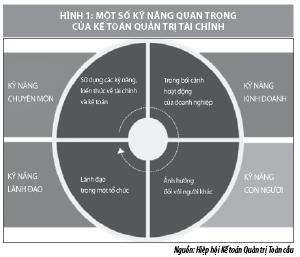 Kỹ năng cần có đối với kế toán quản trị doanh nghiệp trong bối cảnh mới - Ảnh 1