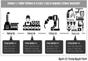 Quản trị nhân sự doanh nghiệp ở Việt Nam thời kỳ Cách mạng công nghiệp 4.0  - Ảnh 1