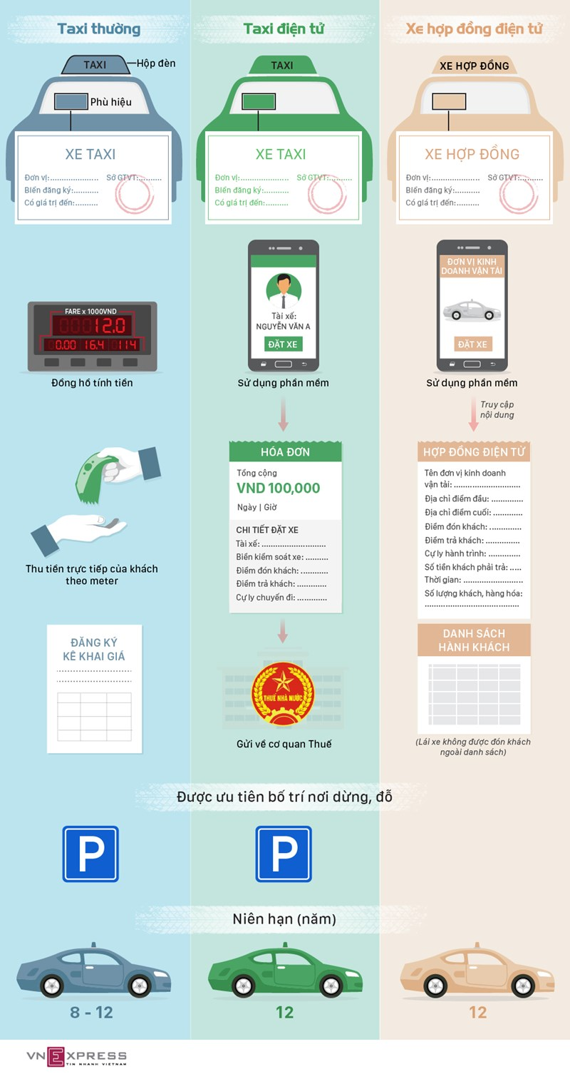 [Infographics] Xe Grab và taxi điện tử được đề xuất quản lý như thế nào? - Ảnh 1