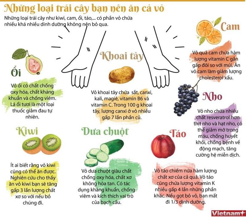 [Infographics] Các loại trái cây bạn nên ăn cả vỏ để tốt cho sức khỏe - Ảnh 1