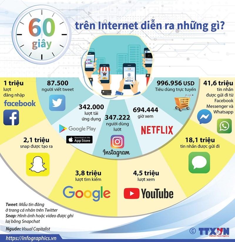 [Infographics] 60 giây trên Internet diễn ra những gì? - Ảnh 1