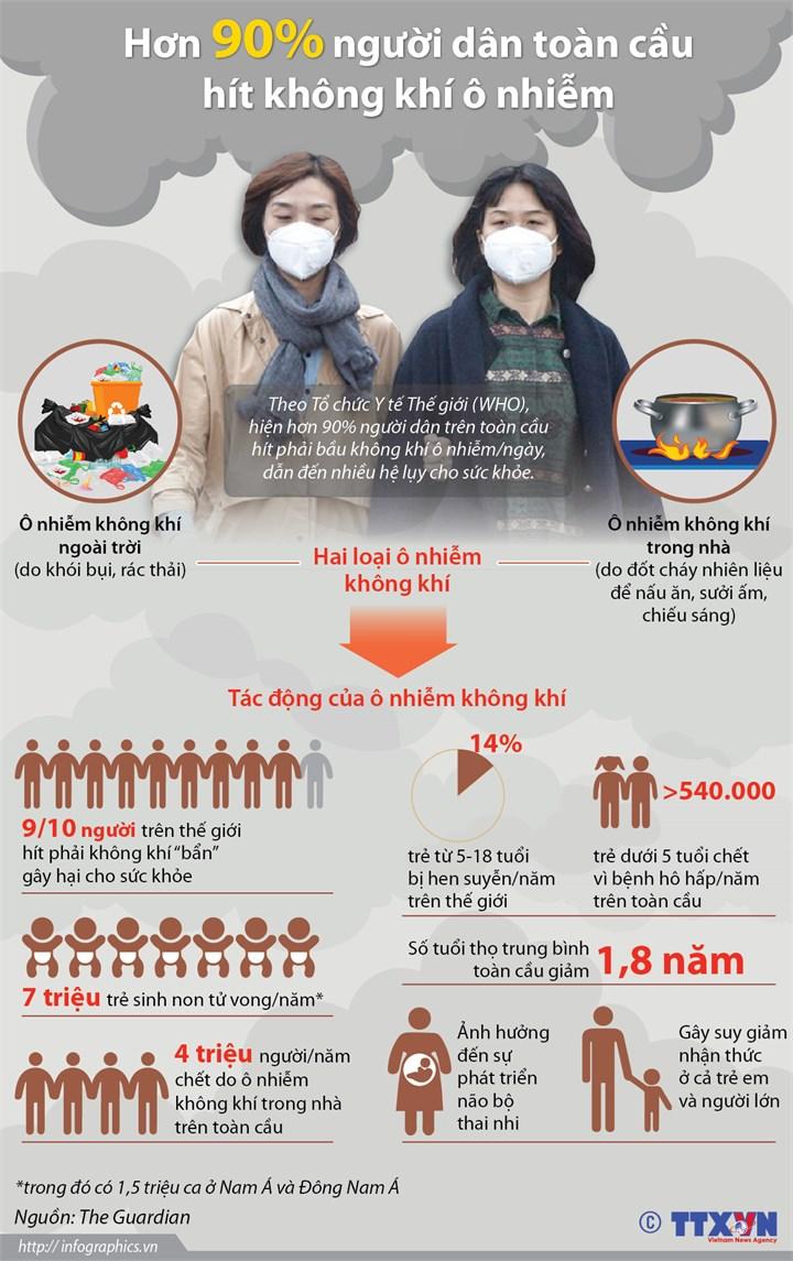 [Infographics] Hơn 90% người dân toàn cầu hít không khí ô nhiễm - Ảnh 1