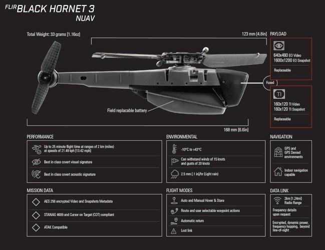 Chiếc Black Hornet PRS đã thể hiệu quả trong chiến đấu, chúng có thể truyền video trực tiếp và hình ảnh rõ nét full HD cho binh sĩ tham chiến hoặc các trắc thủ điều khiển UAV tấn công trên chiến trường.