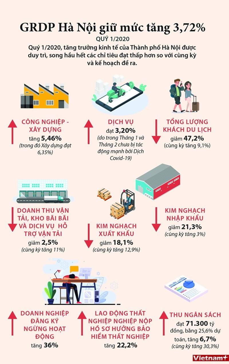 [Infographics] Trong quý I, GRDP của Hà Nội giữ được mức tăng 3,72% - Ảnh 1