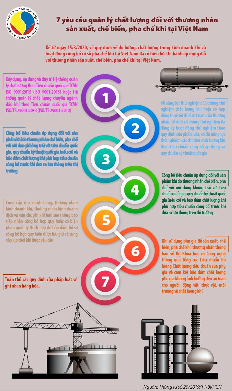 [Infographics] 7 yêu cầu quản lý chất lượng đối với thương nhân sản xuất, chế biến, pha chế khí tại Việt Nam - Ảnh 1
