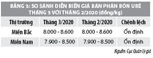 Số liệu thị trường hàng hóa - dịch vụ tháng 3/2020 - Ảnh 2