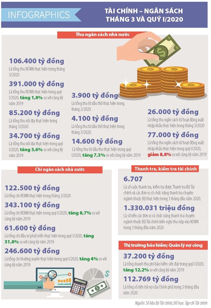 [Infographics] Số liệu tài chính ngân sách tháng 3 và quý I/2020 - Ảnh 1