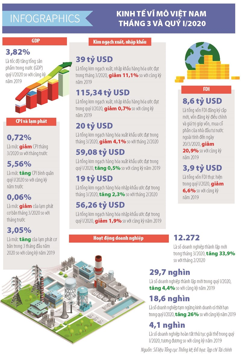 [Infographics] Số liệu kinh tế vĩ mô Việt Nam tháng 3 và quý I/2020 - Ảnh 1