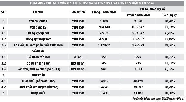 Số liệu đăng ký doanh nghiệp và thu hút đầu tư trực tiếp nước ngoài vào Việt Nam tháng 3/2020 - Ảnh 2