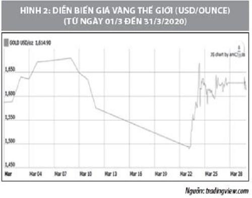 Số liệu thị trường vàng tháng 3/2020 - Ảnh 2