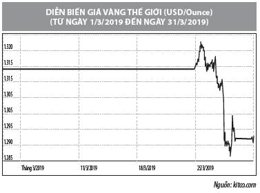 Số liệu thị trường vàng tháng 3/2019 - Ảnh 2