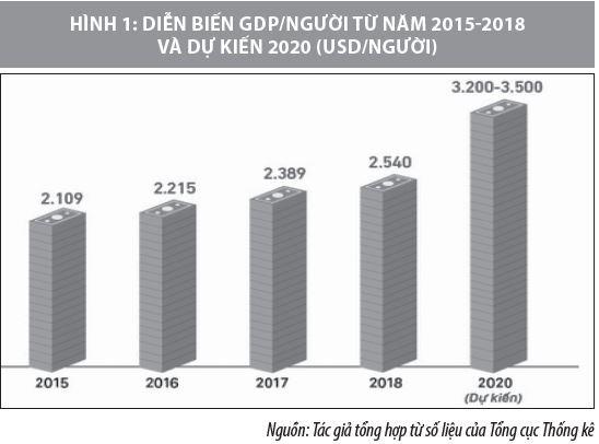 Phối hợp chính sách tài khóa và chính sách tiền tệ ở Việt Nam và vấn đề đặt ra - Ảnh 1