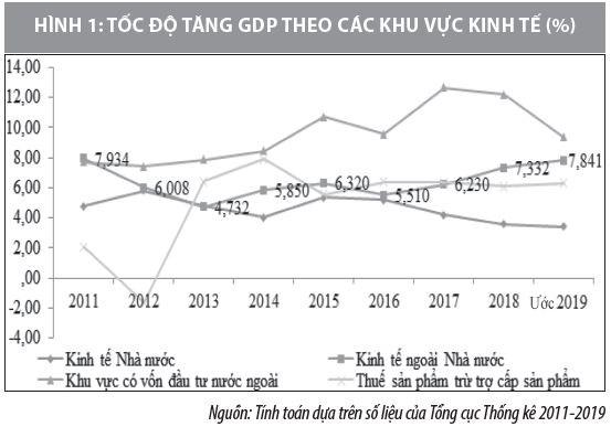 Tái cơ cấu kinh tế gắn với chuyển đổi mô hình tăng trưởng tại Việt Nam - Ảnh 1