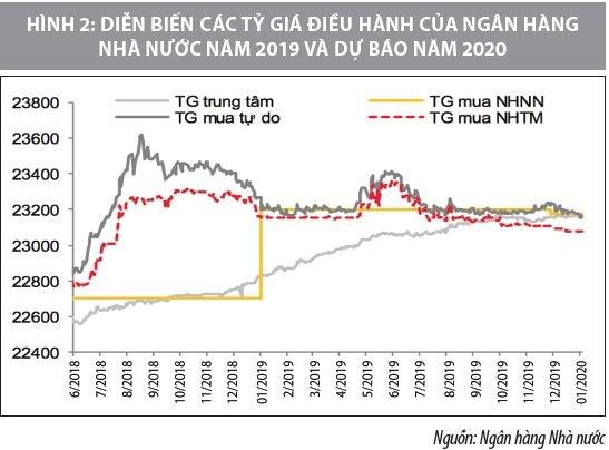 Phối hợp chính sách tài khóa và chính sách tiền tệ ở Việt Nam và vấn đề đặt ra - Ảnh 2