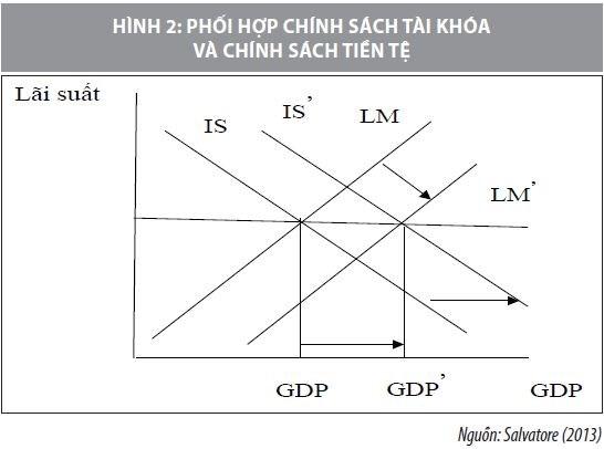 Tái cơ cấu nền kinh tế và những nỗ lực trong phối hợp chính sách tài khóa và tiền tệ - Ảnh 4