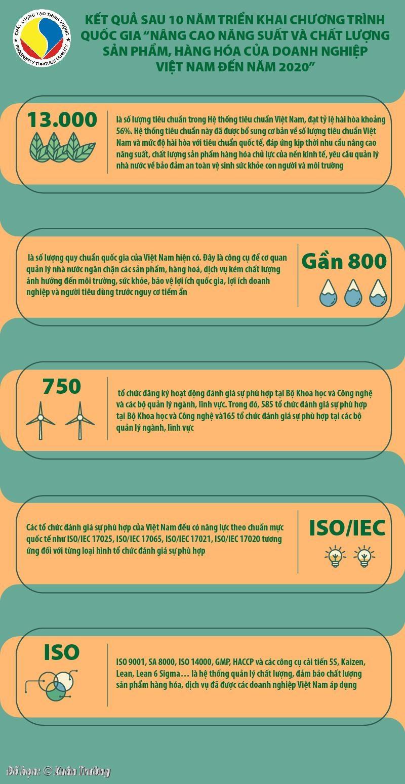 """[Infographics] Kết quả sau 10 năm triển khai Chương trình """"Nâng cao năng suất và chất lượng sản phẩm, hàng hóa của DN Việt Nam đến năm 2020"""" - Ảnh 1"""