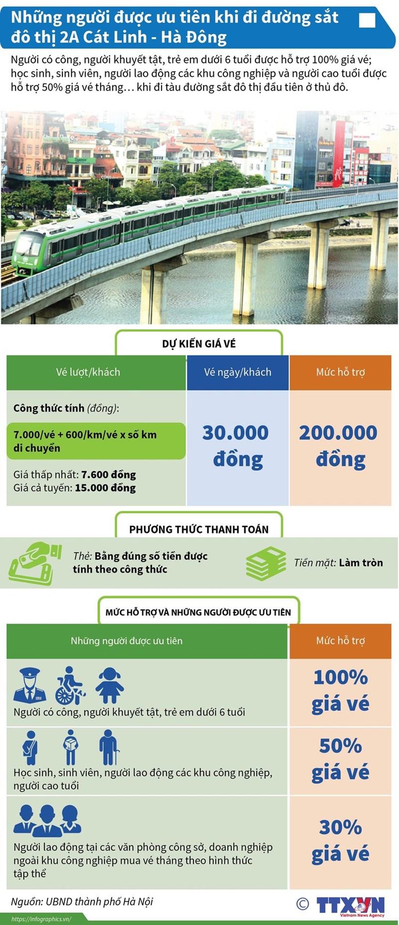 [Infographics] Những người được ưu tiên khi đi đường sắt đô thị Cát Linh-Hà Đông - Ảnh 1