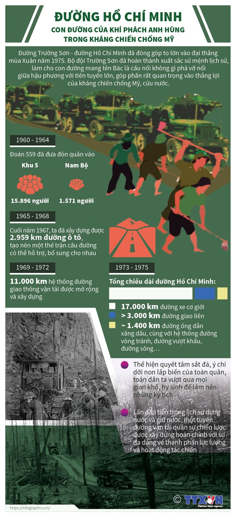 [Infographics] Đường Hồ Chí Minh: Sứ mệnh anh hùng trong kháng chiến chống Mỹ - Ảnh 1