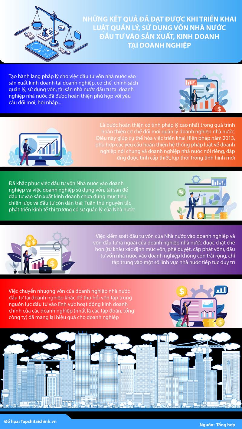 [Infographics] Kết quả tích cực trong triển khai Luật Quản lý, sử dụng vốn nhà nước đầu tư vào SXKD tại doanh nghiệp - Ảnh 1